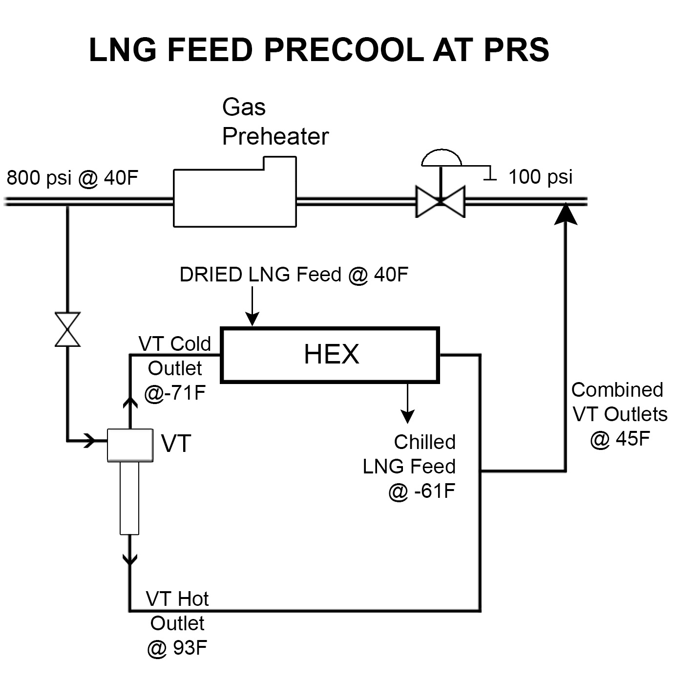LNG Feed Precool at PRS